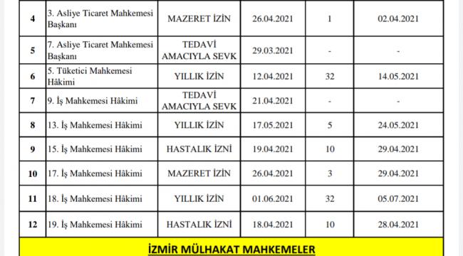 İzmir Adliyesi'nde görev yapan 'MAZERETLİ HAKİM' listesi